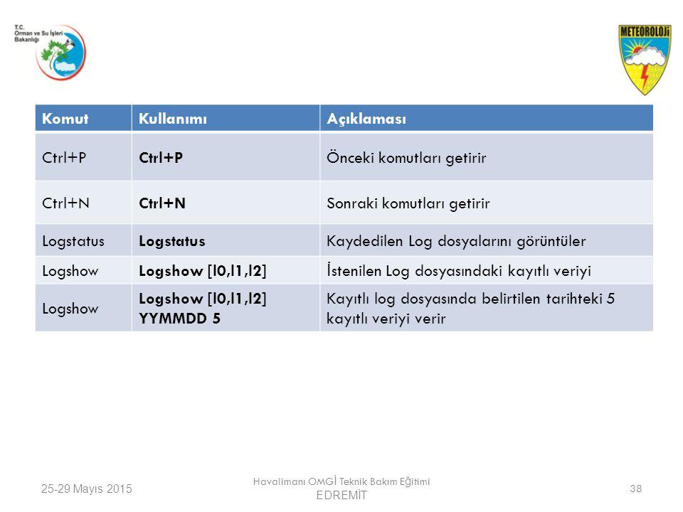 25-29 Mayıs 2015 Havalimanı OMG İ Teknik Bakım E ğ itimi EDREMİT 38 KomutKullanımıAçıklaması Ctrl+P Önceki komutları getirir Ctrl+N Sonraki komutları