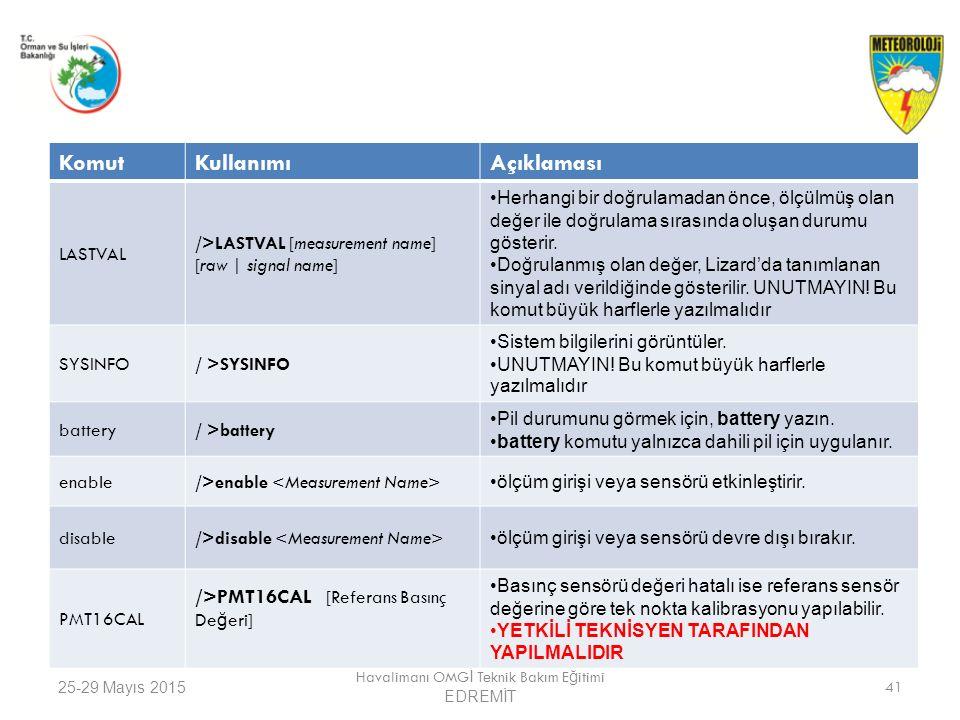25-29 Mayıs 2015 Havalimanı OMG İ Teknik Bakım E ğ itimi EDREMİT 41 KomutKullanımıAçıklaması LASTVAL />LASTVAL [measurement name] [raw | signal name]