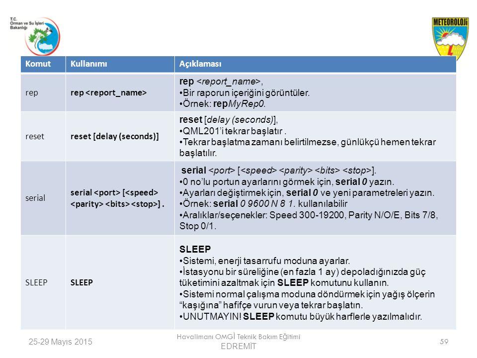25-29 Mayıs 2015 Havalimanı OMG İ Teknik Bakım E ğ itimi EDREMİT 59 KomutKullanımıAçıklaması rep rep, Bir raporun içeriğini görüntüler. Örnek: repMyRe