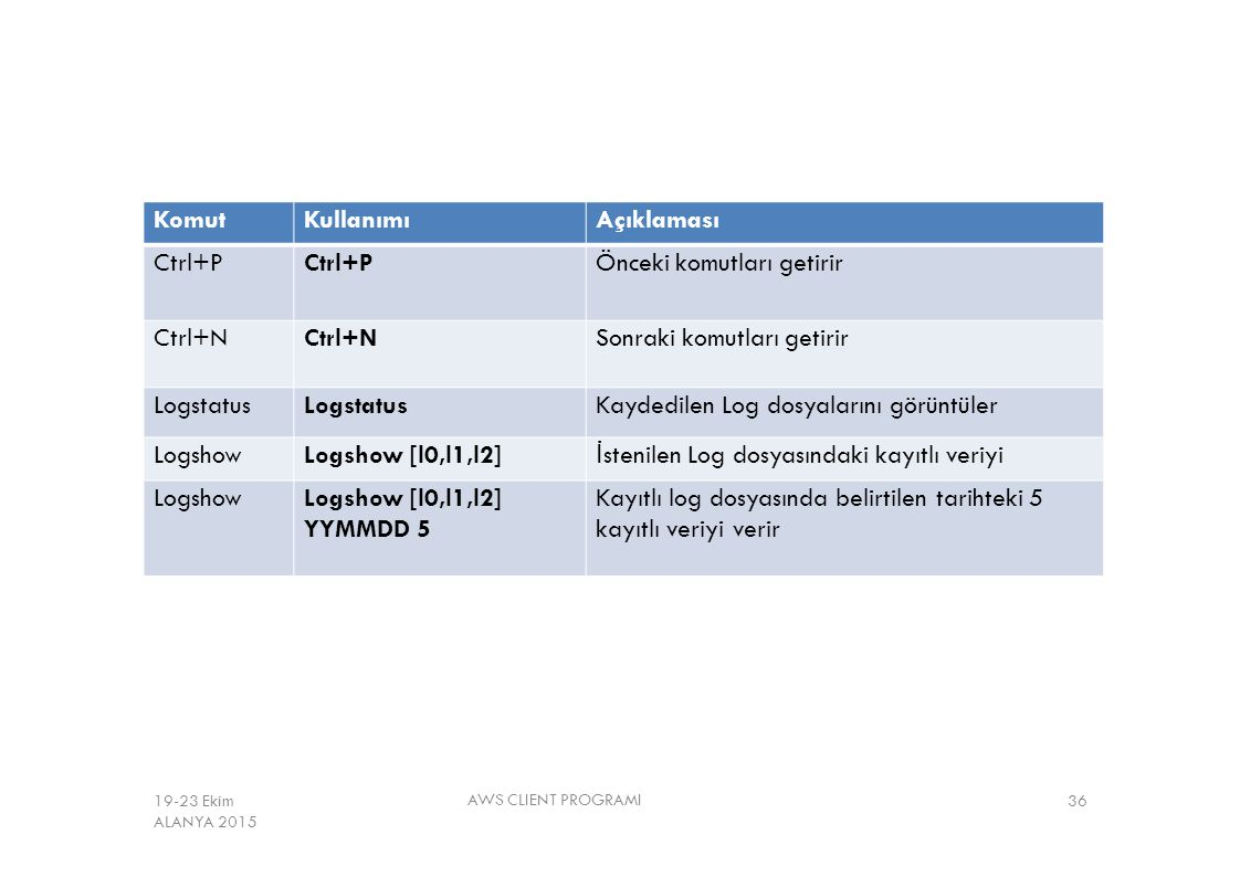 AWS CLIENT PROGRAMI 36 KomutKullanımıAçıklaması Ctrl+P Önceki komutları getirir Ctrl+N Sonraki komutları getirir Logstatus Kaydedilen Log dosyalarını