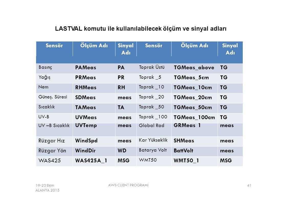 LASTVAL komutu ile kullanılabilecek ölçüm ve sinyal adları AWS CLIENT PROGRAMI 41 SensörÖlçüm AdıSinyal Adı SensörÖlçüm AdıSinyal Adı Basınç PAMeasPA