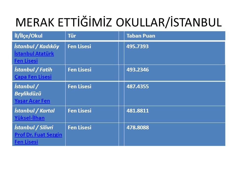 MERAK ETTİĞİMİZ OKULLAR/İSTANBUL İstanbul / Kadıköy İstanbul Atatürk Fen Lisesi İstanbul Atatürk Fen Lisesi 495.7393 İl/İlçe/OkulTürTaban Puan İstanbu