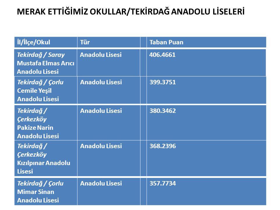 MERAK ETTİĞİMİZ OKULLAR/TEKİRDAĞ ANADOLU LİSELERİ Tekirdağ / Saray Mustafa Elmas Arıcı Anadolu Lisesi Anadolu Lisesi406.4661 İl/İlçe/OkulTürTaban Puan