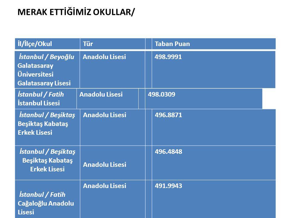 MERAK ETTİĞİMİZ OKULLAR/ İstanbul / Beyoğlu Galatasaray Üniversitesi Galatasaray Lisesi Anadolu Lisesi498.9991 İl/İlçe/OkulTürTaban Puan İstanbul / Fa