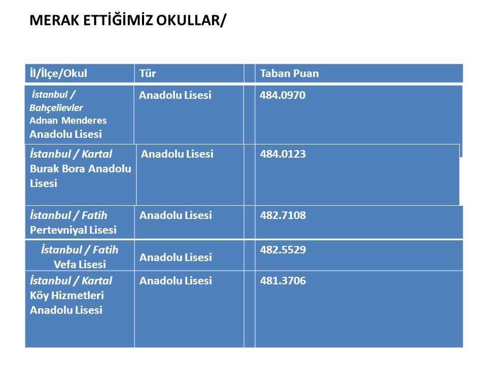 MERAK ETTİĞİMİZ OKULLAR/ İstanbul / Bahçelievler Adnan Menderes Anadolu Lisesi Anadolu Lisesi484.0970 İl/İlçe/OkulTürTaban Puan İstanbul / Kartal Bura