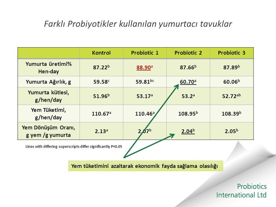 Farklı Probiyotikler kullanılan yumurtacı tavuklar KontrolProbiotic 1Probiotic 2Probiotic 3 Yumurta üretimi% Hen-day 87.22 b 88.90 a 87.66 b 87.89 b Y