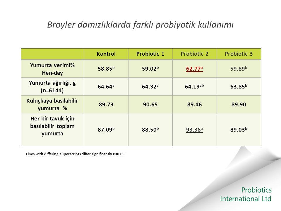 Broyler damızlıklarda farklı probiyotik kullanımı KontrolProbiotic 1Probiotic 2Probiotic 3 Yumurta verimi% Hen-day 58.85 b 59.02 b 62.77 a 59.89 b Yum