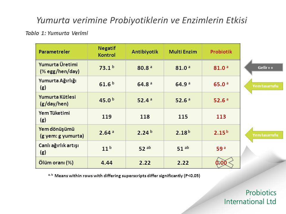 Yumurta verimine Probiyotiklerin ve Enzimlerin Etkisi Tablo 1: Yumurta Verimi Parametreler Negatif Kontrol AntibiyotikMulti EnzimProbiotik Yumurta Üre