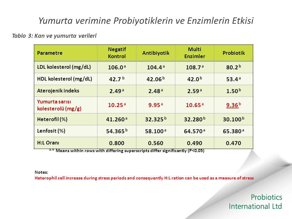 Yumurta verimine Probiyotiklerin ve Enzimlerin Etkisi Tablo 3: Kan ve yumurta verileri Parametre Negatif Kontrol Antibiyotik Multi Enzimler Probiotik