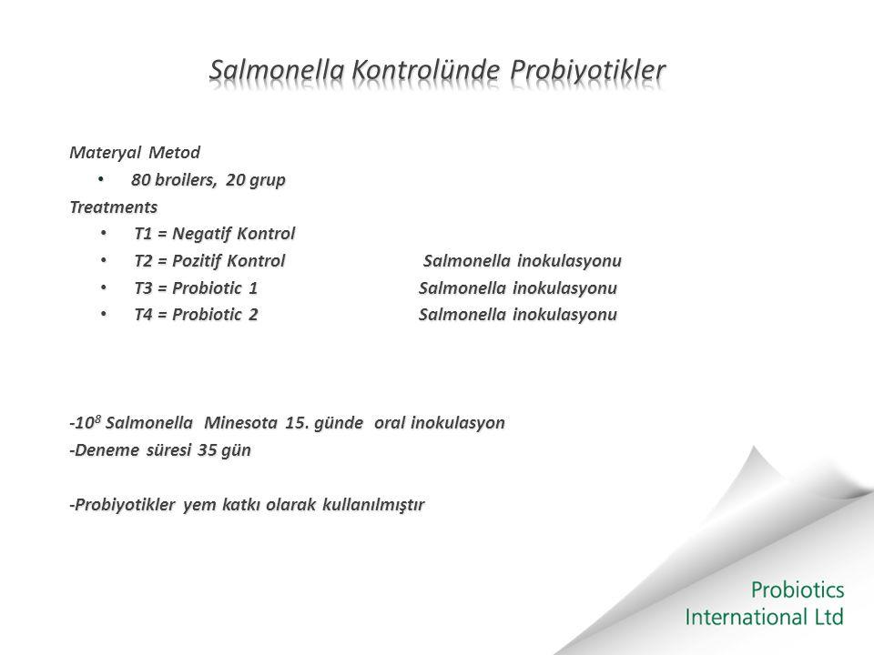Materyal Metod 80 broilers, 20 grup 80 broilers, 20 grupTreatments T1 = Negatif Kontrol T1 = Negatif Kontrol T2 = Pozitif Kontrol Salmonella inokulasy
