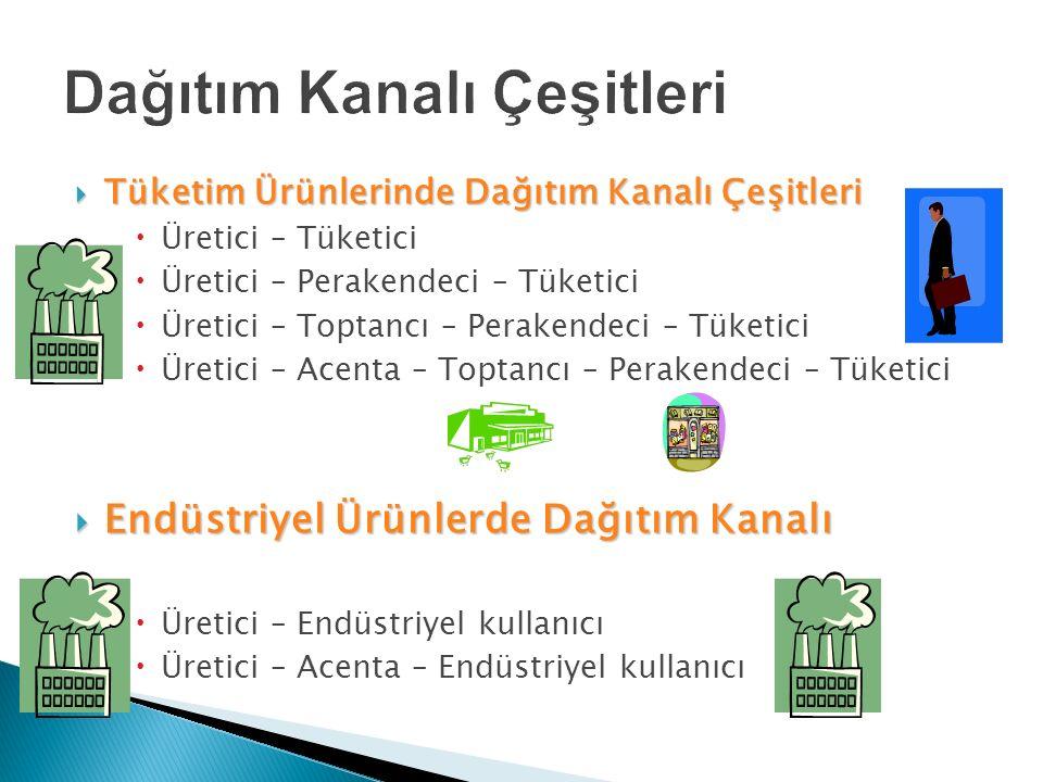  Tüketim Ürünlerinde Dağıtım Kanalı Çeşitleri  Üretici – Tüketici  Üretici – Perakendeci – Tüketici  Üretici – Toptancı – Perakendeci – Tüketici 