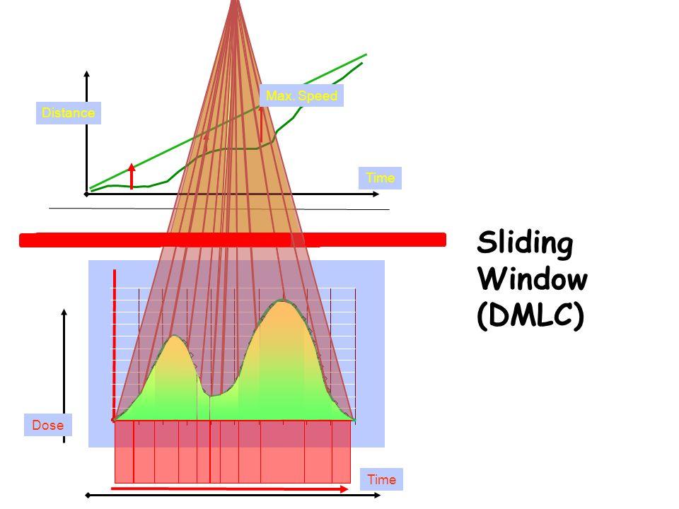Time Dose Sliding Window (DMLC) Distance Max. Speed