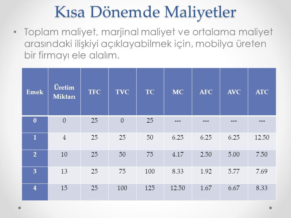 Toplam maliyet, marjinal maliyet ve ortalama maliyet arasındaki ilişkiyi açıklayabilmek için, mobilya üreten bir firmayı ele alalım.