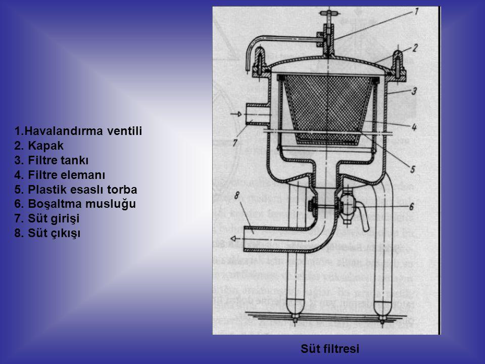 1.Havalandırma ventili 2. Kapak 3. Filtre tankı 4. Filtre elemanı 5. Plastik esaslı torba 6. Boşaltma musluğu 7. Süt girişi 8. Süt çıkışı Süt filtresi