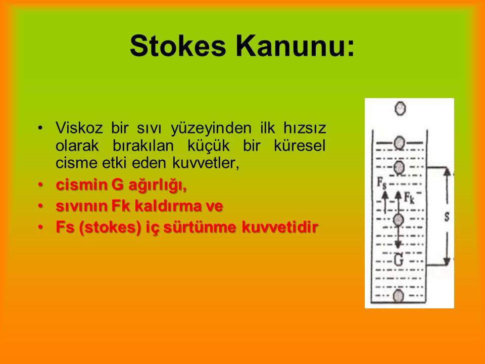 Stokes Kanunu: Viskoz bir sıvı yüzeyinden ilk hızsız olarak bırakılan küçük bir küresel cisme etki eden kuvvetler, cismin G ağırlığı,cismin G ağırlığı