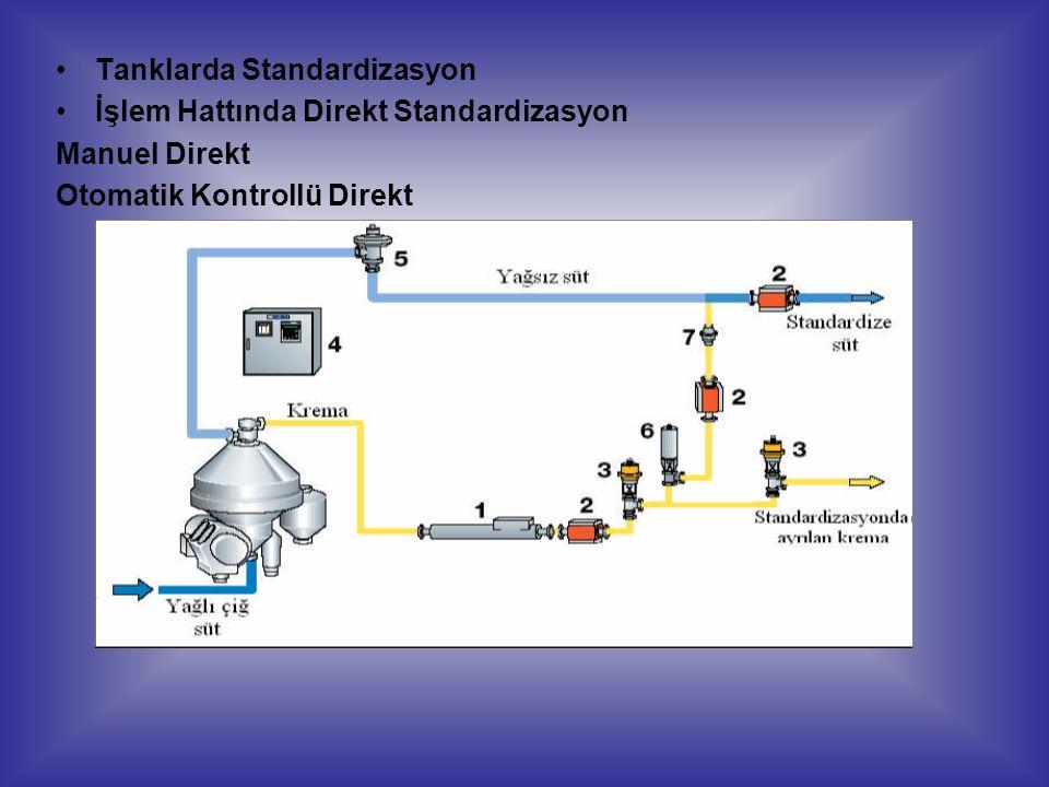 Tanklarda Standardizasyon İşlem Hattında Direkt Standardizasyon Manuel Direkt Otomatik Kontrollü Direkt