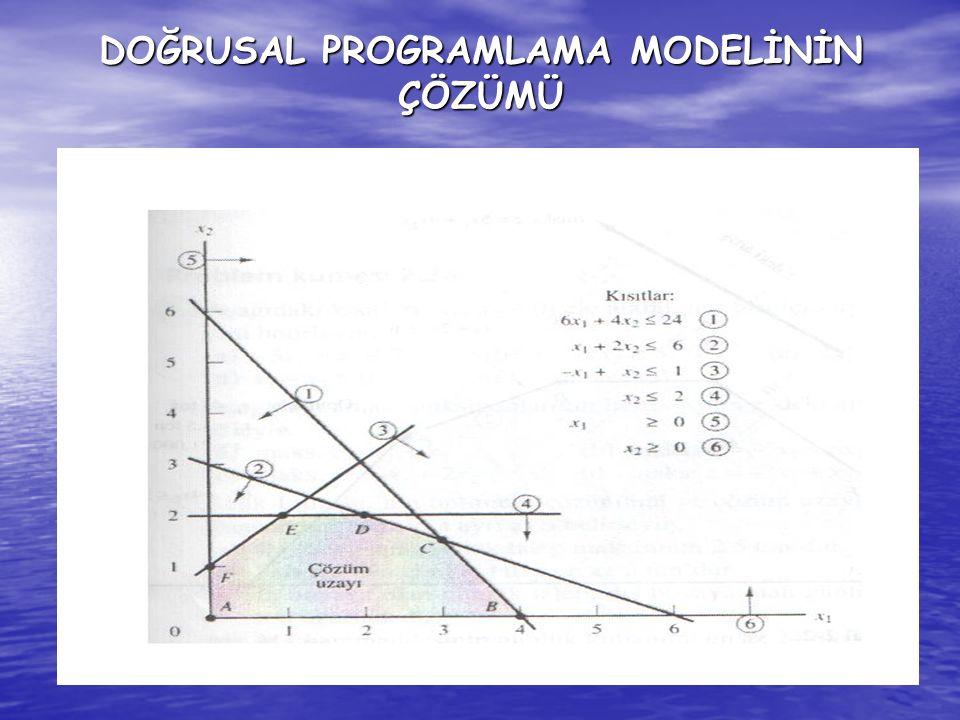 Amaç fonksiyonu z, her zaman çözüm alanının A,B,C,D veya E noktalarından birinde maksimum değerini alır.