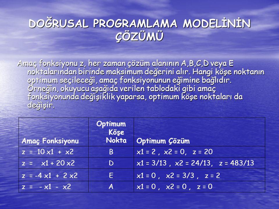 Minumum Problemin Grafik Yardımıyla Çözümü: Amaç fonksiyonu; zmin = 3x1 + 2x2 Sınırlayıcı şartlar ; 8x1 + 3x2 48 4x1 + 4x2 44 2x1 + 6x2 42 Pozitiflik şartı ; x1, x2 0 DOĞRUSAL PROGRAMLAMA MODELİNİN ÇÖZÜMÜ