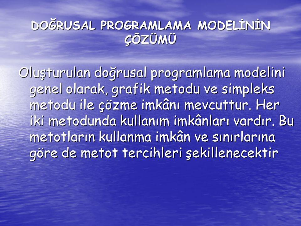 Grafik Metodu Matematik olarak formüle edilen doğrusal programlama modelinin grafik metodu yardımıyla çözümü mümkündür.