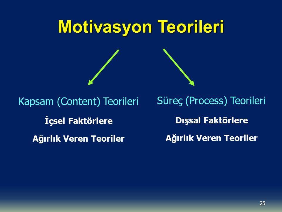 Motivasyon Teorileri 25 Kapsam (Content) Teorileri İçsel Faktörlere Ağırlık Veren Teoriler Süreç (Process) Teorileri Dışsal Faktörlere Ağırlık Veren T