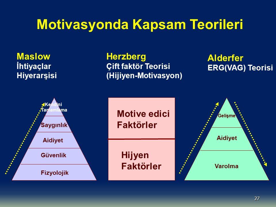 27 Maslow İhtiyaçlar Hiyerarşisi Herzberg Çift faktör Teorisi (Hijiyen-Motivasyon) Alderfer ERG(VAG) Teorisi Kendini Tamamlama Saygınlık Aidiyet Güven