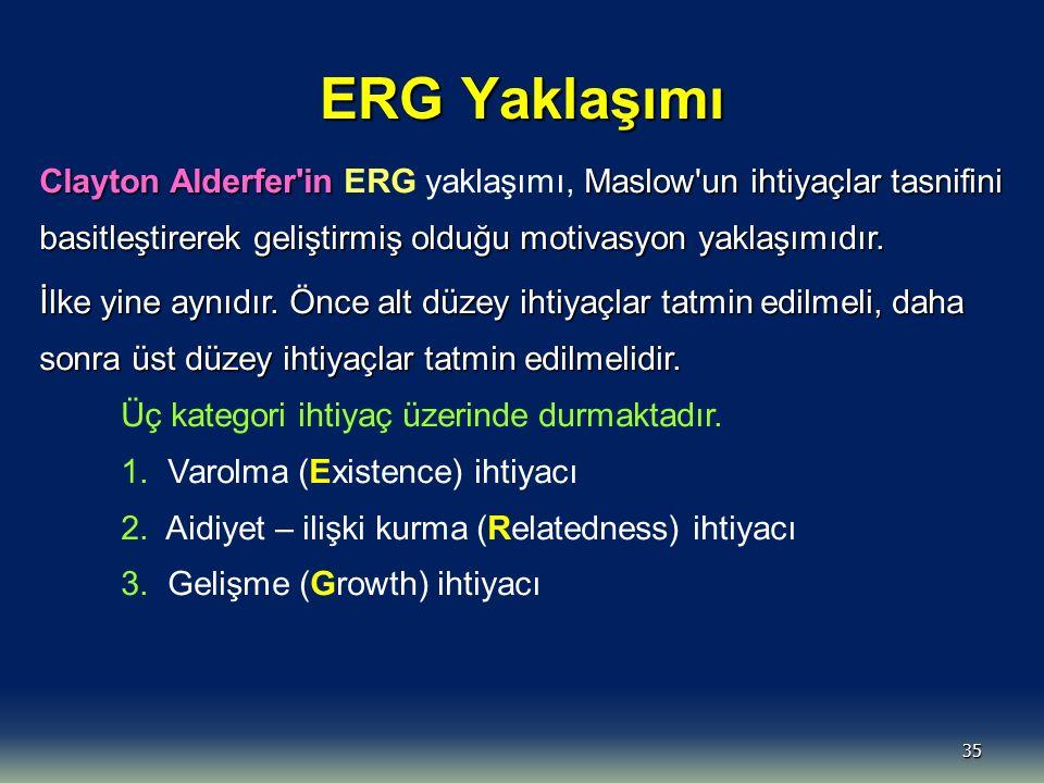 ERG Yaklaşımı 35 Clayton Alderfer'in Maslow'un ihtiyaçlar tasnifini basitleştirerek geliştirmiş olduğu motivasyon yaklaşımıdır. Clayton Alderfer'in ER