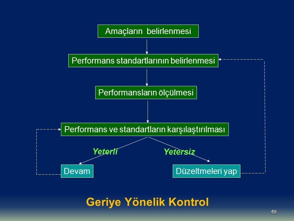 49 Amaçların belirlenmesi Performans standartlarının belirlenmesi Performans ve standartların karşılaştırılması Devam Performansların ölçülmesi Düzelt