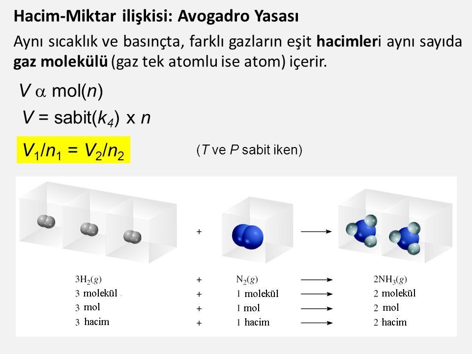 Hacim-Miktar ilişkisi: Avogadro Yasası Aynı sıcaklık ve basınçta, farklı gazların eşit hacimleri aynı sayıda gaz molekülü (gaz tek atomlu ise atom) içerir.