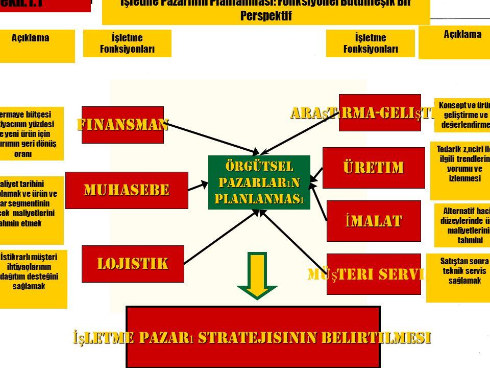 Örgütsel pazarlar için ürün sınıflaması Örgütsel pazarlar için ürün sınıflaması 1.