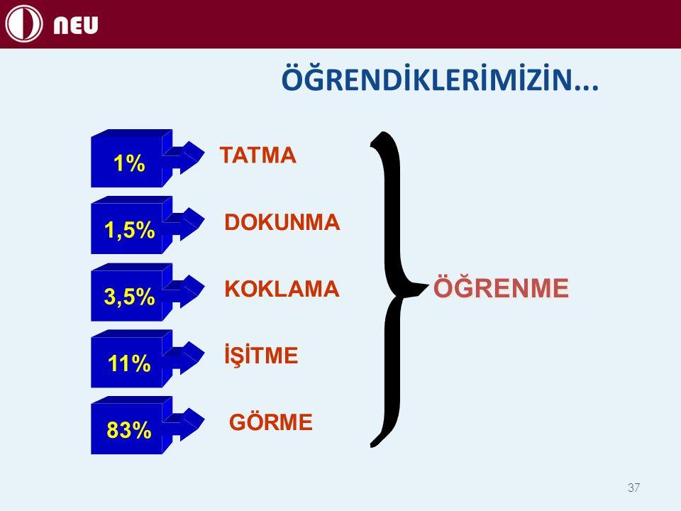 ÖĞRENDİKLERİMİZİN... 1%1,5% 3,5% 11%11%83% TATMA DOKUNMA KOKLAMA İŞİTME GÖRME ÖĞRENME 37