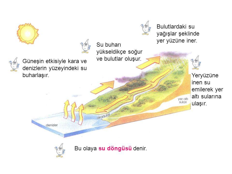Güneşin etkisiyle kara ve denizlerin yüzeyindeki su buharlaşır. Su buharı yükseldikçe soğur ve bulutlar oluşur. Bulutlardaki su yağışlar şeklinde yer