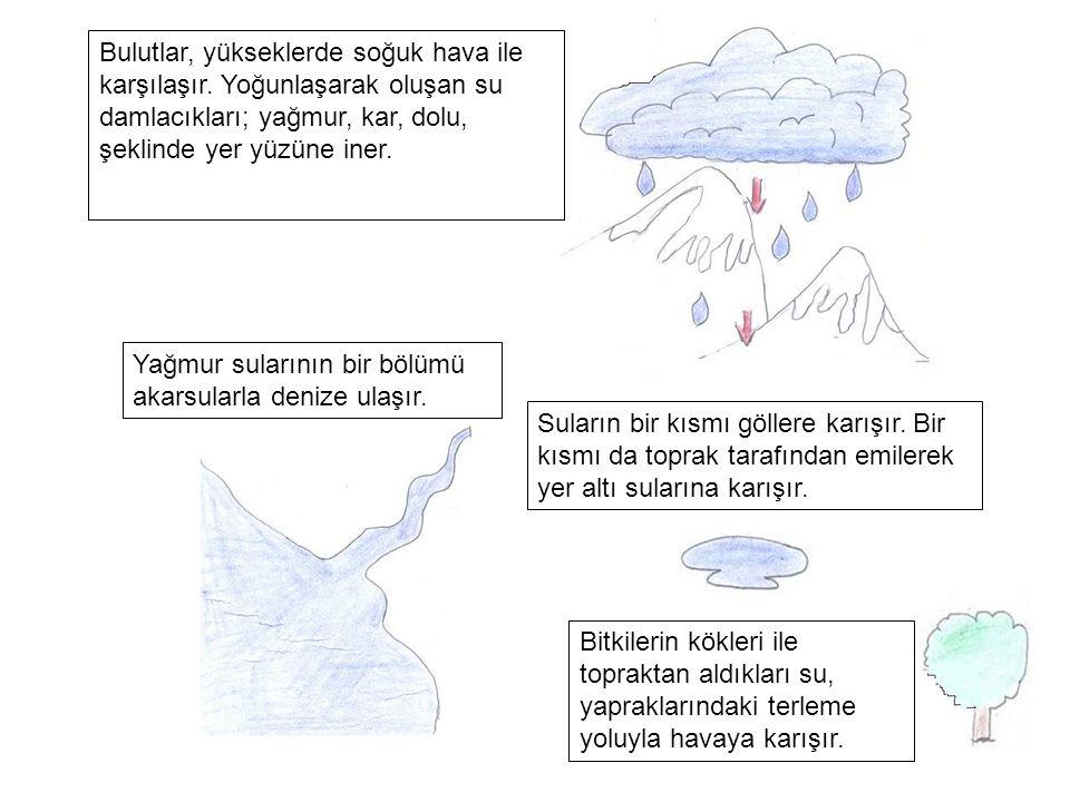 Bulutlar, yükseklerde soğuk hava ile karşılaşır. Yoğunlaşarak oluşan su damlacıkları; yağmur, kar, dolu, şeklinde yer yüzüne iner. Yağmur sularının bi