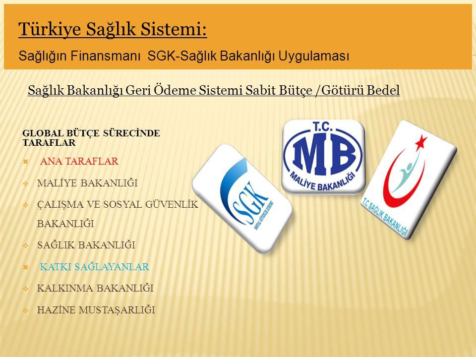 Türkiye Sağlık Sistemi: Sağlığın Finansmanı SGK-Sağlık Bakanlığı Uygulaması Sağlık Bakanlığı Geri Ödeme Sistemi Sabit Bütçe /Götürü Bedel GLOBAL BÜTÇE