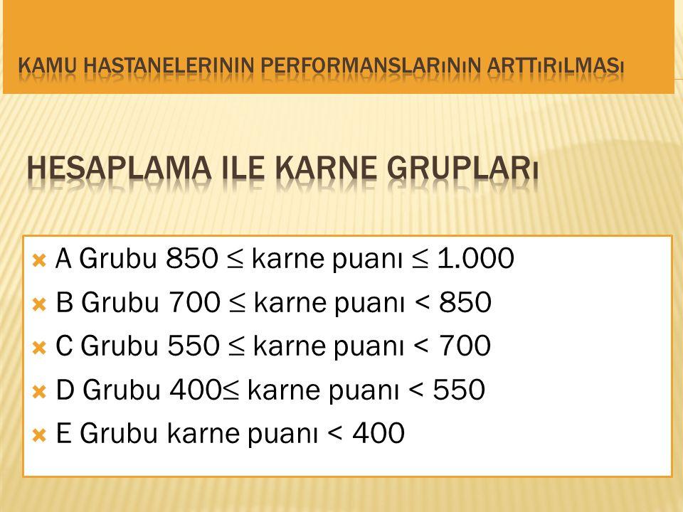  A Grubu 850 ≤ karne puanı ≤ 1.000  B Grubu 700 ≤ karne puanı < 850  C Grubu 550 ≤ karne puanı < 700  D Grubu 400≤ karne puanı < 550  E Grubu kar