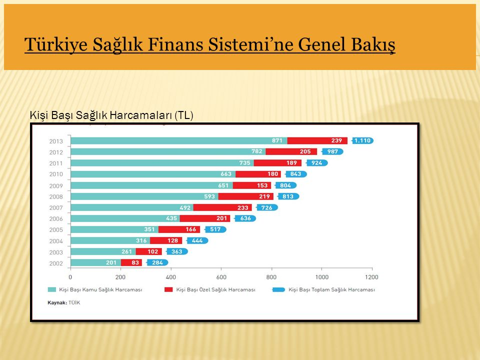 Türkiye Sağlık Finans Sistemi'ne Genel Bakış Kişi Başı Sağlık Harcamaları (TL)