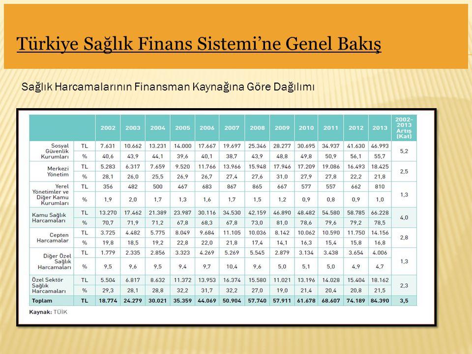 Türkiye Sağlık Finans Sistemi'ne Genel Bakış Sağlık Harcamalarının Finansman Kaynağına Göre Dağılımı