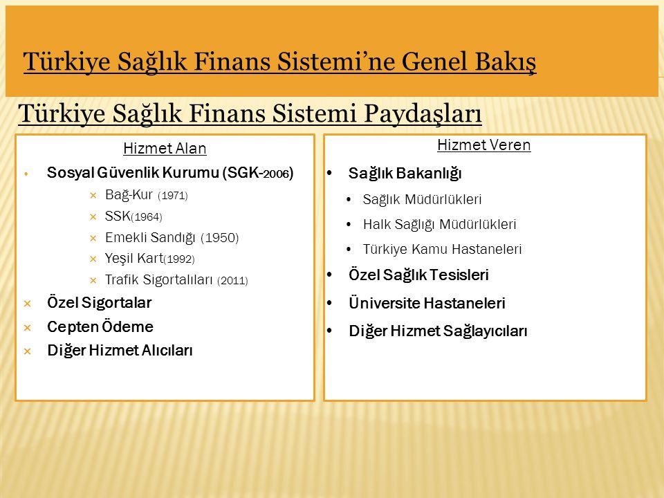 Hizmet Alan Sosyal Güvenlik Kurumu (SGK- 2006 )  Bağ-Kur (1971)  SSK (1964)  Emekli Sandığı (1950)  Yeşil Kart (1992)  Trafik Sigortalıları (2011