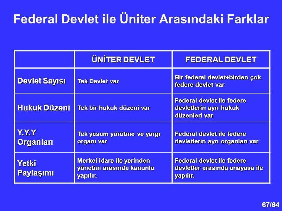 67/64 Federal Devlet ile Üniter Arasındaki Farklar ÜNİTER DEVLET FEDERAL DEVLET Devlet Sayısı Tek Devlet var Bir federal devlet+birden çok federe devl