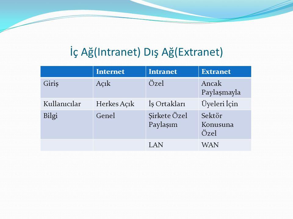 İç Ağ(Intranet) Dış Ağ(Extranet) InternetIntranetExtranet GirişAçıkÖzelAncak Paylaşmayla KullanıcılarHerkes Açıkİş OrtaklarıÜyeleri İçin BilgiGenelŞirkete Özel Paylaşım Sektör Konusuna Özel LANWAN