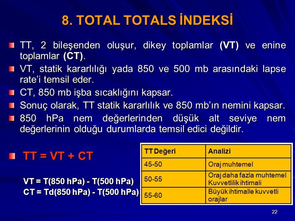 22 8. TOTAL TOTALS İNDEKSİ TT, 2 bileşenden oluşur, dikey toplamlar (VT) ve enine toplamlar (CT). VT, statik kararlılığı yada 850 ve 500 mb arasındaki