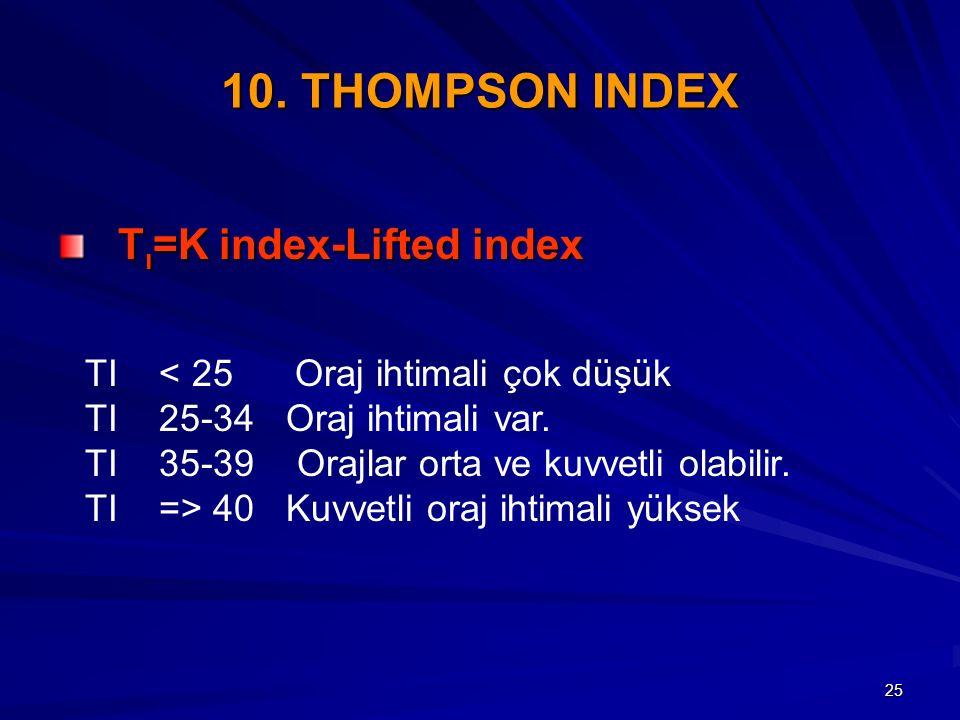 25 10. THOMPSON INDEX T ı =K index-Lifted index T ı =K index-Lifted index TI < 25 Oraj ihtimali çok düşük TI 25-34 Oraj ihtimali var. TI 35-39 Orajlar