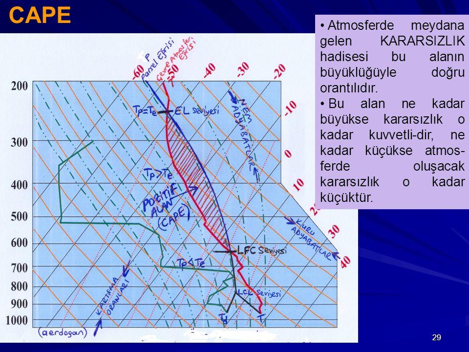 29 CAPE Atmosferde meydana gelen KARARSIZLIK hadisesi bu alanın büyüklüğüyle doğru orantılıdır. Bu alan ne kadar büyükse kararsızlık o kadar kuvvetli-