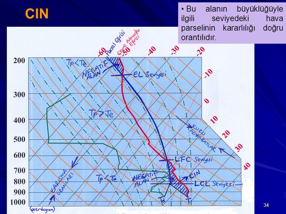 34 CIN Bu alanın büyüklüğüyle ilgili seviyedeki hava parselinin kararlılığı doğru orantılıdır.