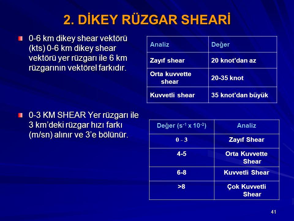 41 2. DİKEY RÜZGAR SHEARİ 0-6 km dikey shear vektörü (kts) 0-6 km dikey shear vektörü yer rüzgarı ile 6 km rüzgarının vektörel farkıdır. 0-3 KM SHEAR