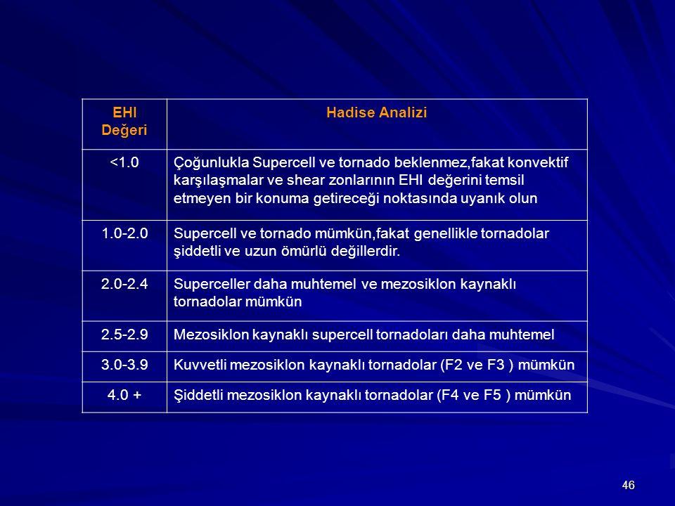 46 EHI Değeri Hadise Analizi <1.0Çoğunlukla Supercell ve tornado beklenmez,fakat konvektif karşılaşmalar ve shear zonlarının EHI değerini temsil etmey