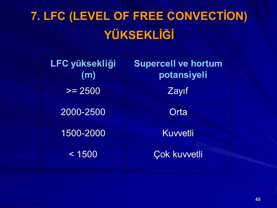 48 7. LFC (LEVEL OF FREE CONVECTİON) YÜKSEKLİĞİ LFC yüksekliği (m) Supercell ve hortum potansiyeli >= 2500Zayıf 2000-2500Orta 1500-2000Kuvvetli < 1500