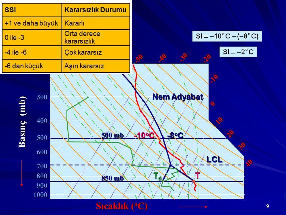 9 Basınç (mb) 1000 900 800 700 600 500 300 200 400 Sıcaklık ( o C) 30 40 20 10 0 -10 -20 -30 -40 -50 -60 LCL Nem Adyabat 850 mb T TdTdTdTd 500 mb -8 o