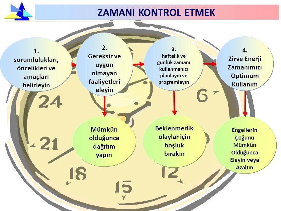 ZAMANI KONTROL ETMEK 3. haftalık ve günlük zamanı kullanmanızı planlayın ve programlayın 4. Zirve Enerji Zamanımızı Optimum Kullanım 2. Gereksiz ve uy