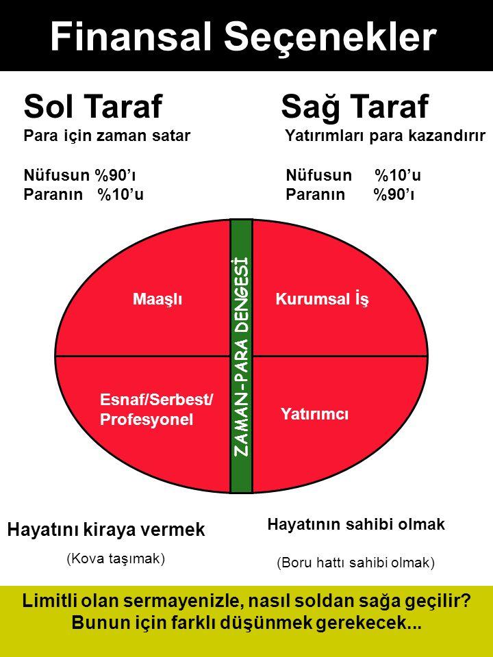 Finansal Seçenekler Sol Taraf Para için zaman satar Nüfusun %90'ı Paranın %10'u Limitli olan sermayenizle, nasıl soldan sağa geçilir? Bunun için farkl