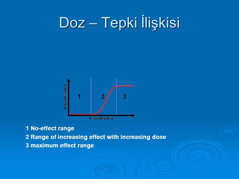 Doz – Tepki İlişkisi 1 No-effect range 2 Range of increasing effect with increasing dose 3 maximum effect range